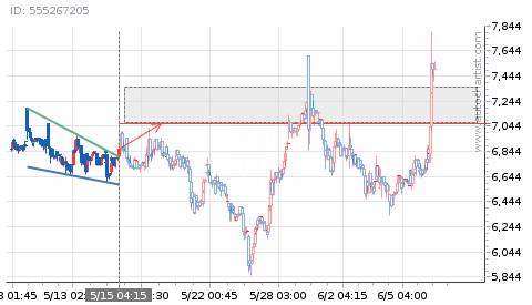 good2_stock_pattern